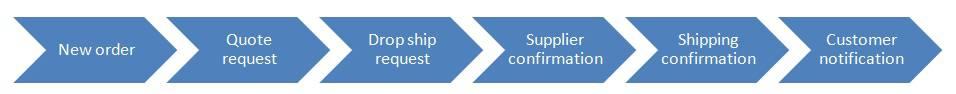 Magento Dropshipping Extension diagram