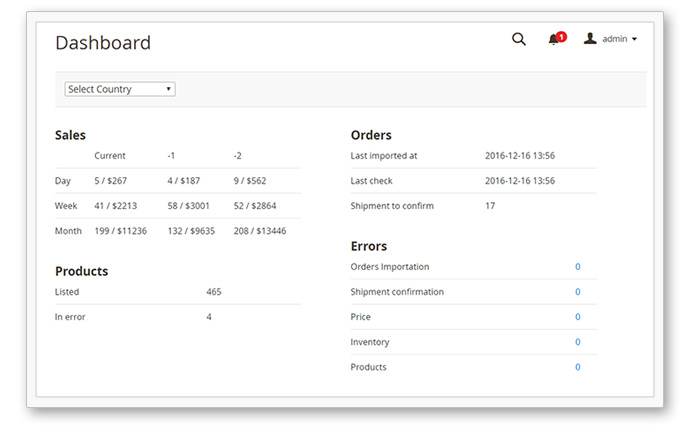 Dashboard on Amazon Extension Magento 2